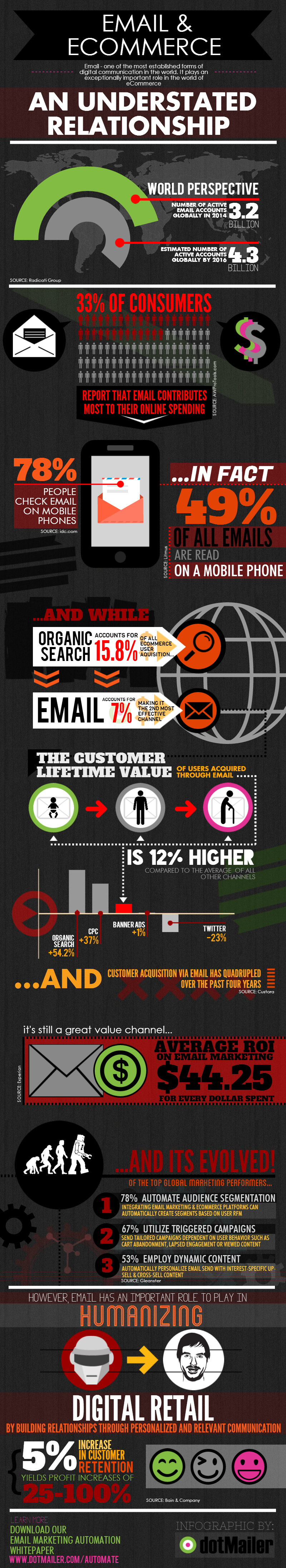 Email & Ecommerce