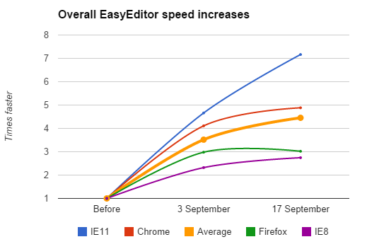 EasyEditor speed increases - Google Sheets