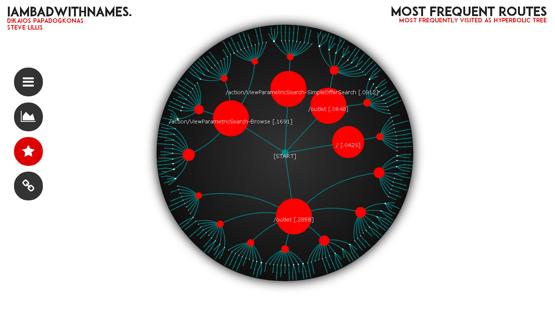 IAmBadWithNames winner of the dotdigital hack week 2014