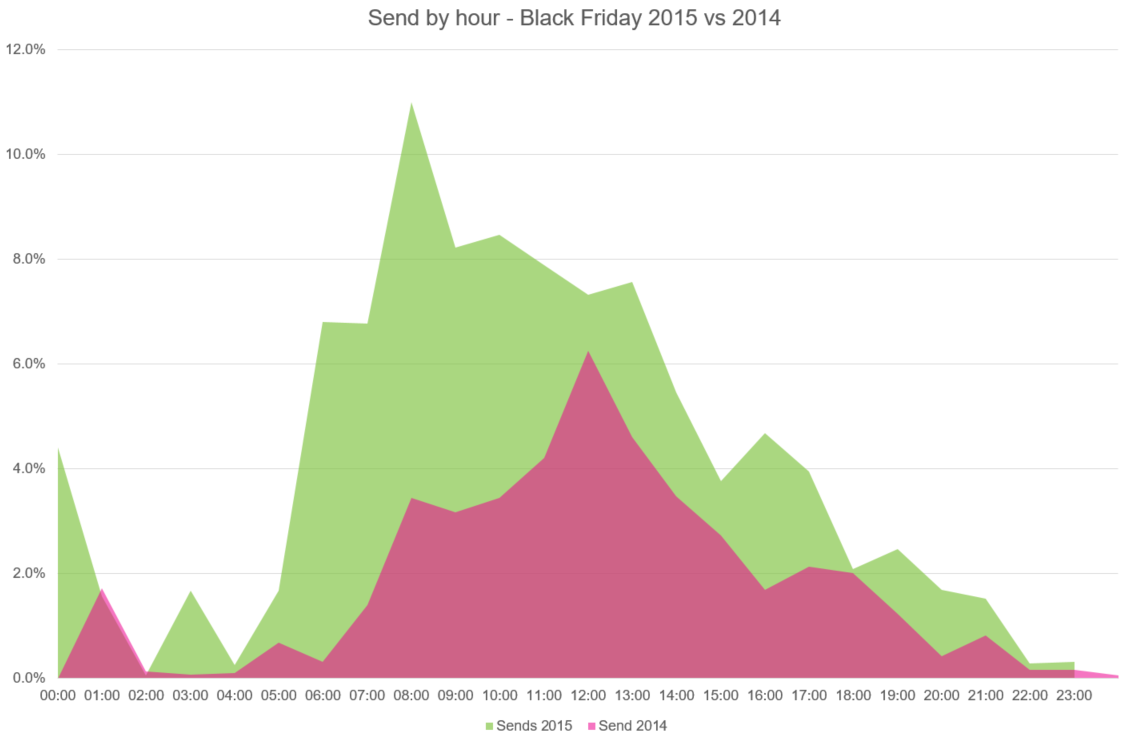 Email sends on Black Friday, 2015 vs 2014. Again, we saw far more email sends in the morning, and over 10% of all the Black Friday emails went out between 8am and 9am GMT.