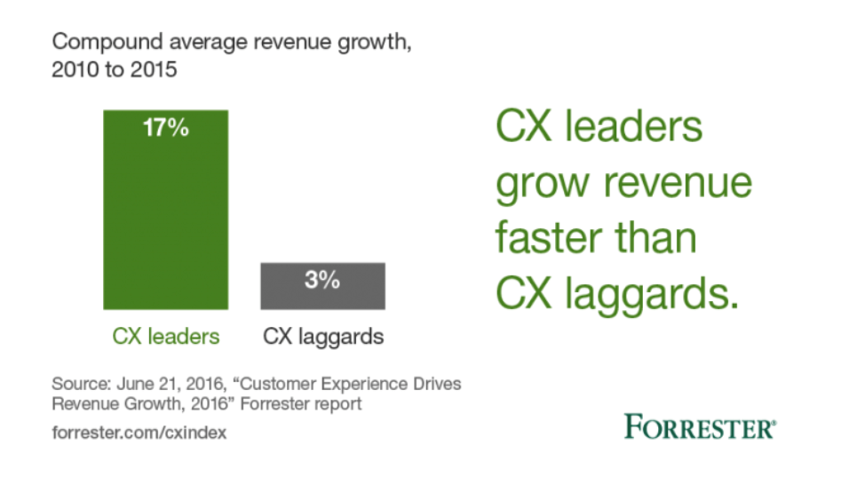 Customer experience leaders vs laggards