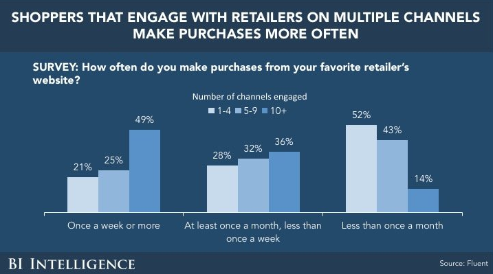 Omnichannel shopping data
