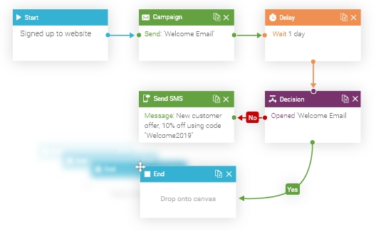marketing automation workflows